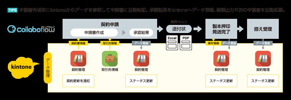 契約管理図