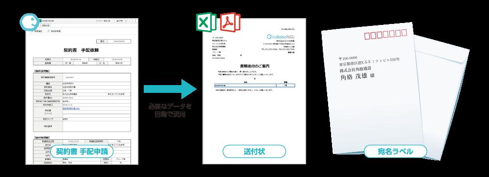 契約書手配依頼申請から送付状・宛名ラベルを出力
